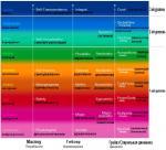 Уровни духовно-ценностного развития (представлен лишь один из многих вариантов)