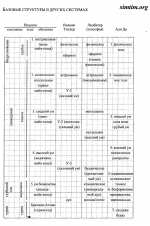 Таблицы К.Уилбера - 2б.