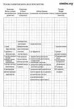 Таблицы К.Уилбера - 5а