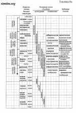 Таблицы К.Уилбера - 9а.