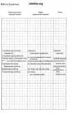 Таблицы К.Уилбера - 10