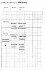 Таблицы К.Уилбера - 11